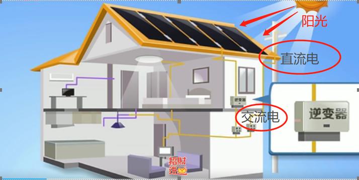 家用太阳能发电安装方式
